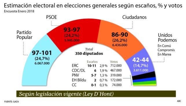http://www.abc.es/espana/abci-ciudadanos-primero-votos-y-podria-gobernar-psoe-201801142335_noticia.html