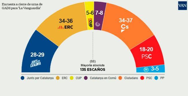 http://www.lavanguardia.com/politica/20171221/433800930490/elecciones-catalanas-encuesta-cierre-urna.html