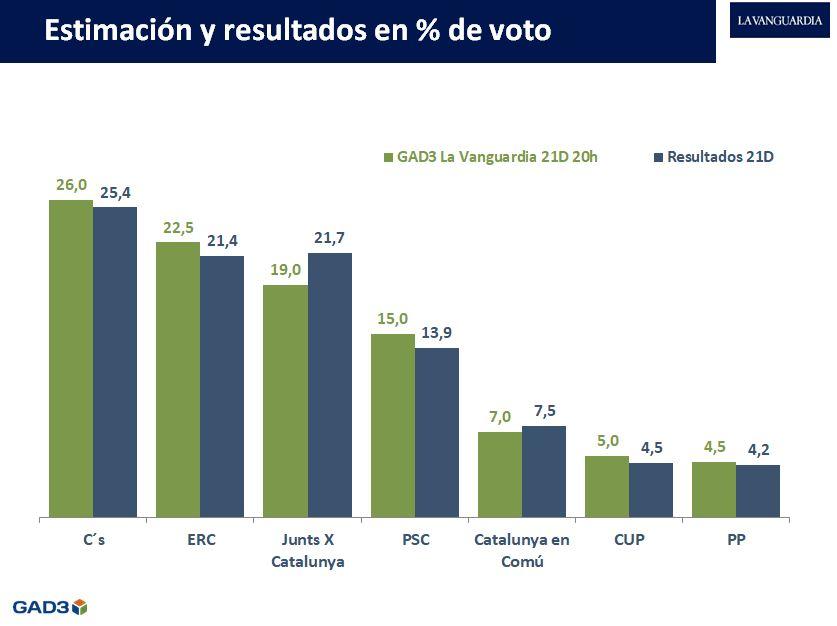 Análisis de precisión de la encuesta de GAD3 para La Vanguardia 21D