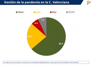 Gestión de la pandemia en la C. Valenciana